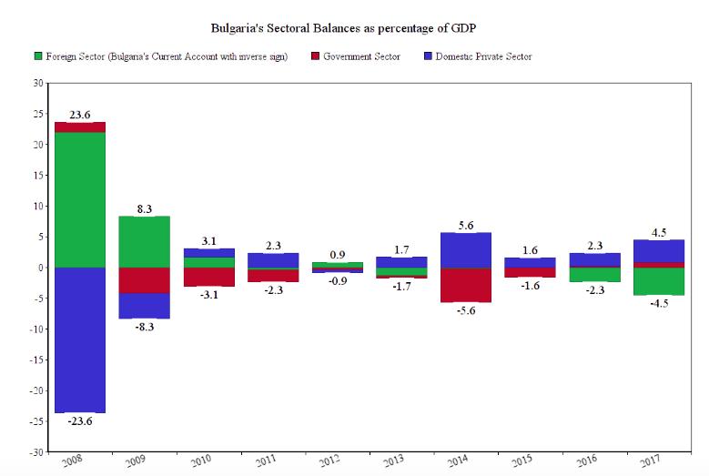 Секторни баланси на България като % от БВП. В зелено е чуждестранният сектор (текущата сметка с обърнат знак, т.е. над нулата означава дефицит и обратно); В червено е държавният сектор. В синьо е българският частен сектор